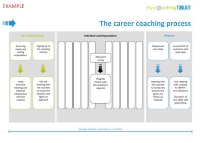 MyCoachingToolkit - Template example - Career coaching process