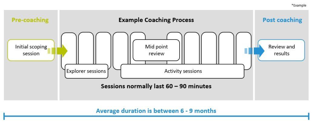 MyCoachingToolkit - Example Coaching Process