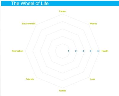 MyCoaching Toolkit - The Wheel of life