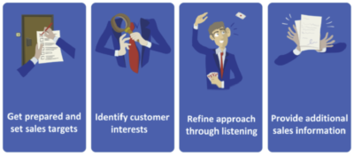 MyCoachingToolkit - Coaching a sales professional - Virtual Card Game